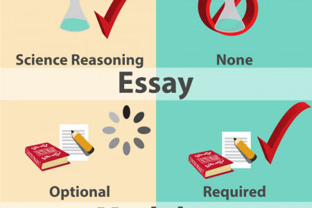 Test Preparation Infographic
