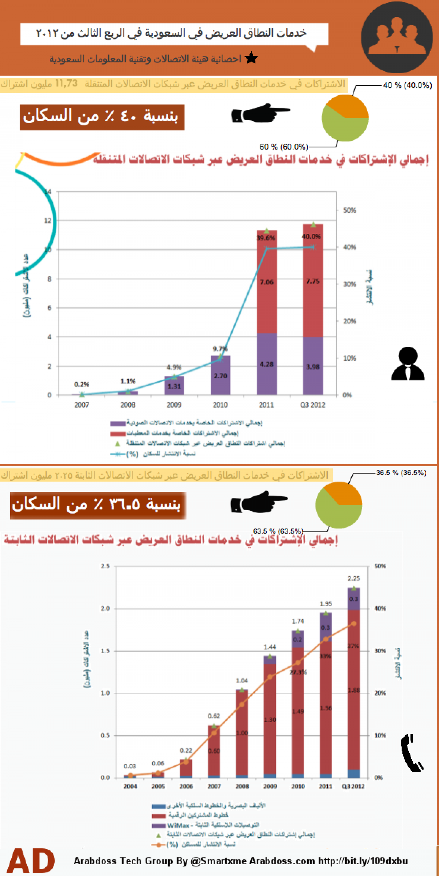 Saudi arabia broadband stats in 3Q 2012 Infographic