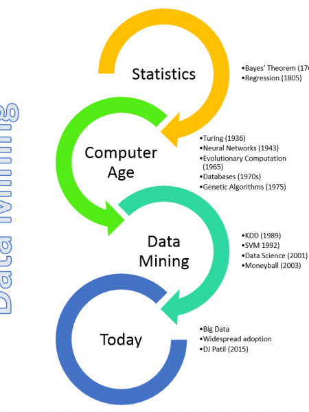 History of Data Mining Infographic