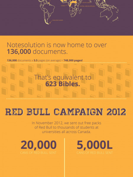 Notesolution (OneClass): A Year In Review Infographic