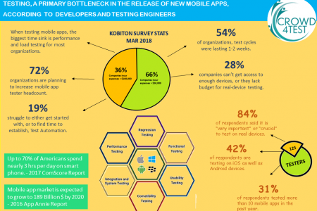 Testing, a primary bottleneck in the release of new mobile apps according to developers and test engineers. Infographic
