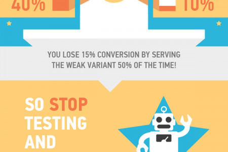 Why Testing is Dead Infographic