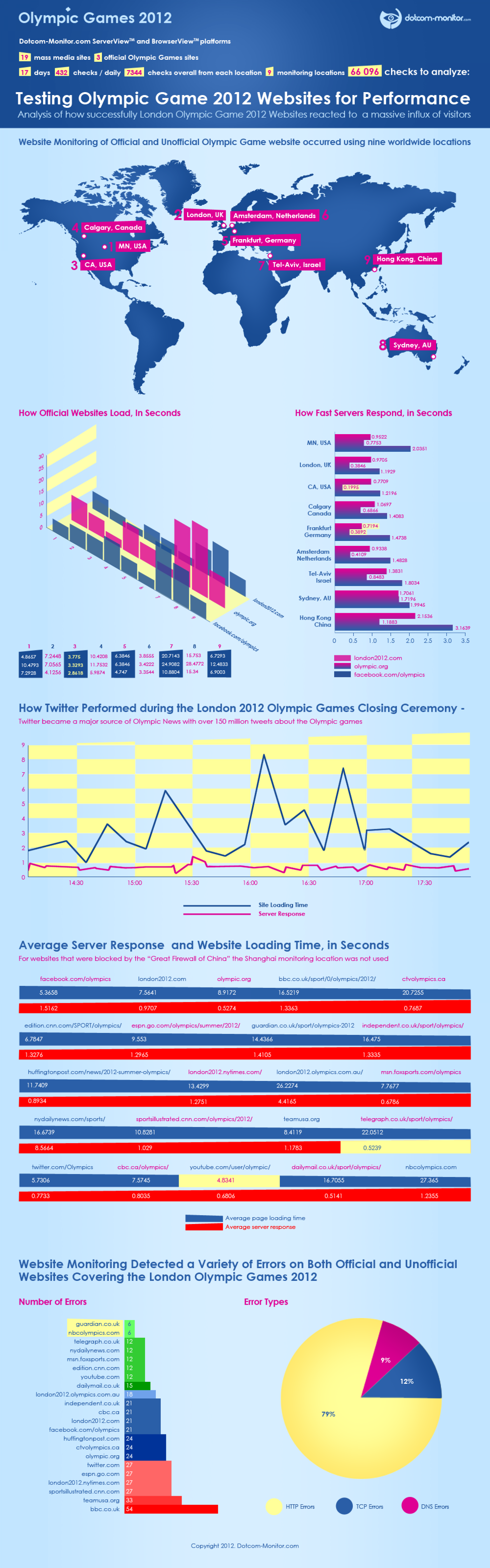 Testing Olympic Games 2012 Websites for Website Performance Infographic