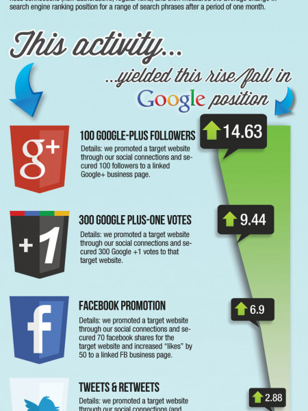 Testing Social Signals Infographic