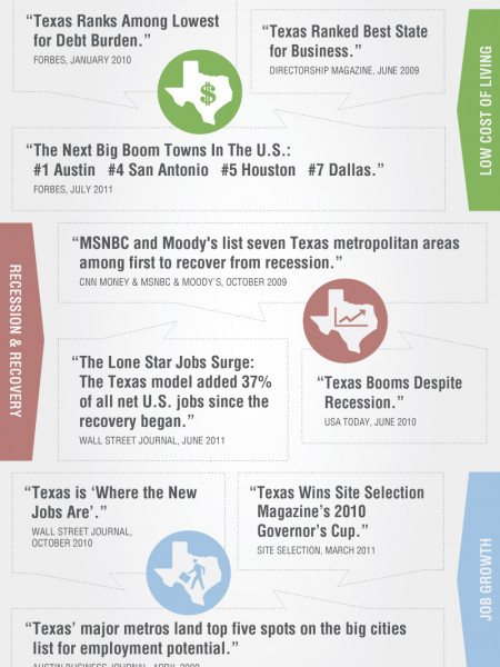 Texas Bragging Rights Infographic