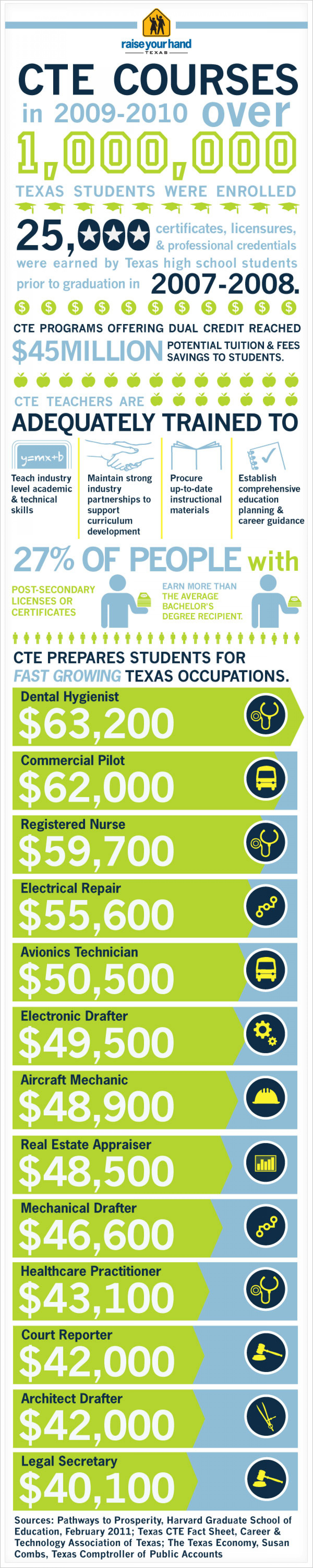 Texas Career and Technology Education Infographic