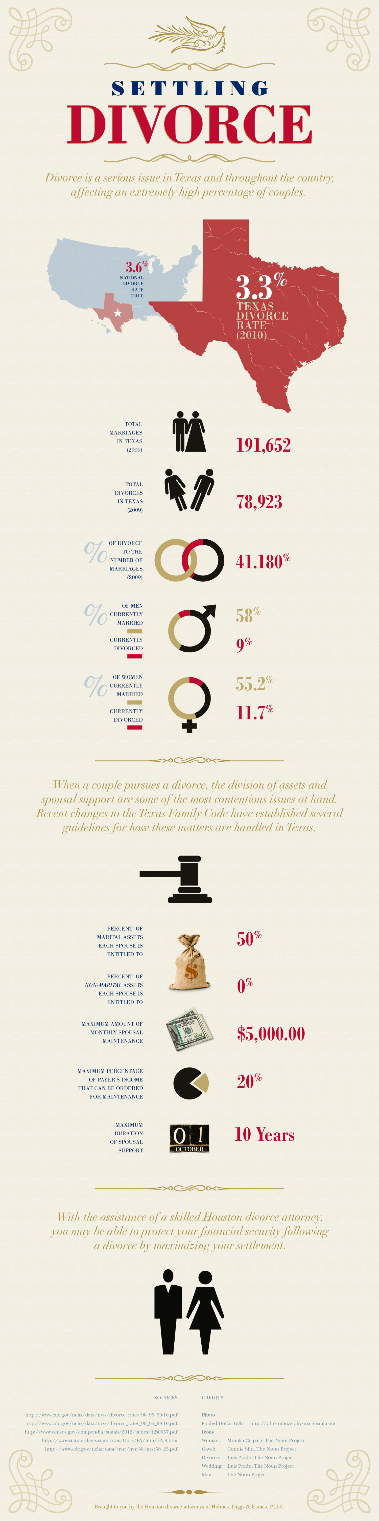 Texas Divorce Infographic Infographic