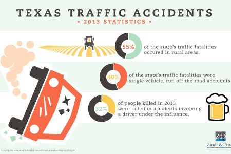 Texas Traffic Accidents: 2013 Statistics Infographic