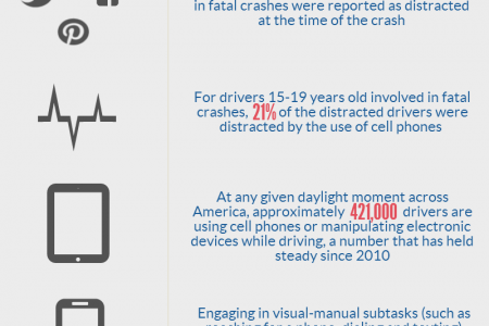 Text Driving - What's the Big Deal? Infographic