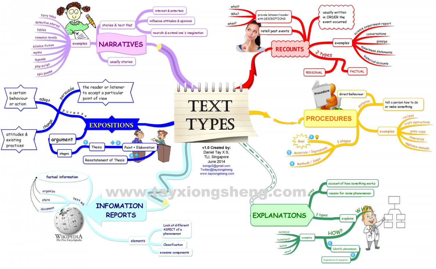 types of writing text types genres infographic visually