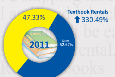 Textbook Rentals Are Taking Over at eCampus.com Infographic