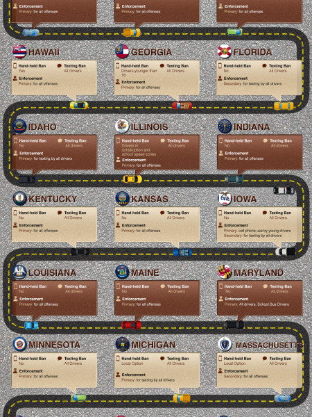 Texting & Driving Infographic Infographic
