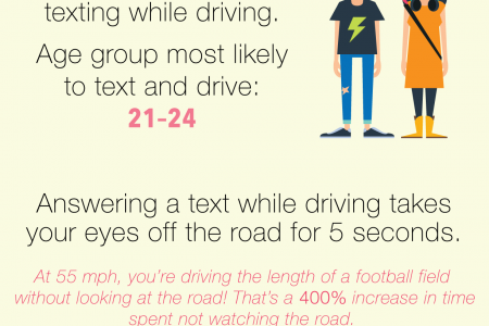Texting & Driving: Let's Look at the Stats Infographic