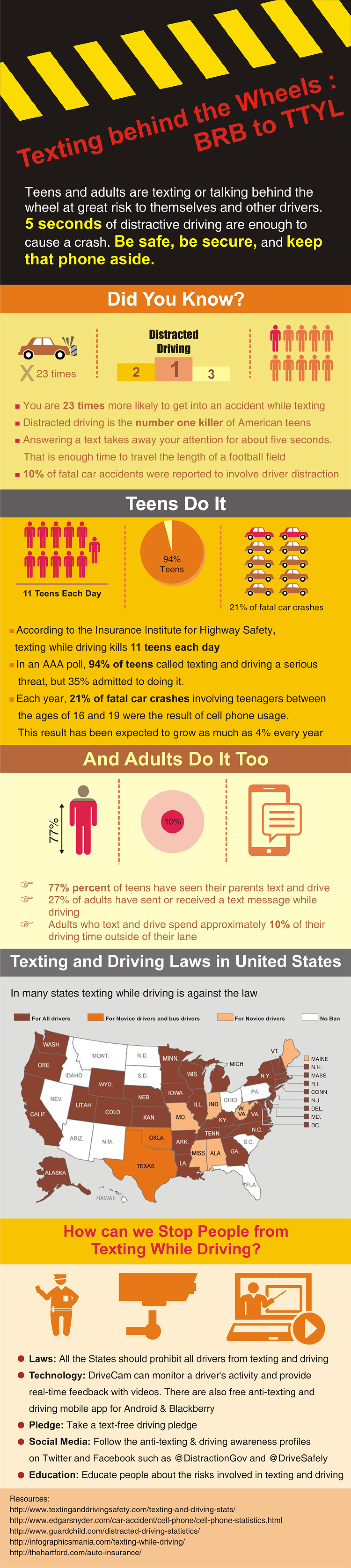 Texting Behind The Wheels: BRB to TTYL Infographic