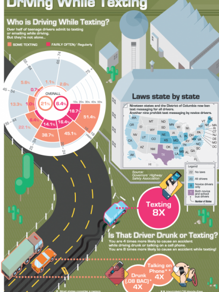 Texting While Driving Statistics Infographic Infographic