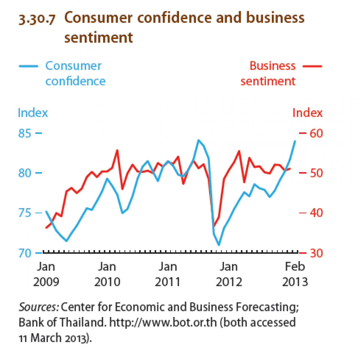 Thailand : Consumer confidence and business sentiment Infographic