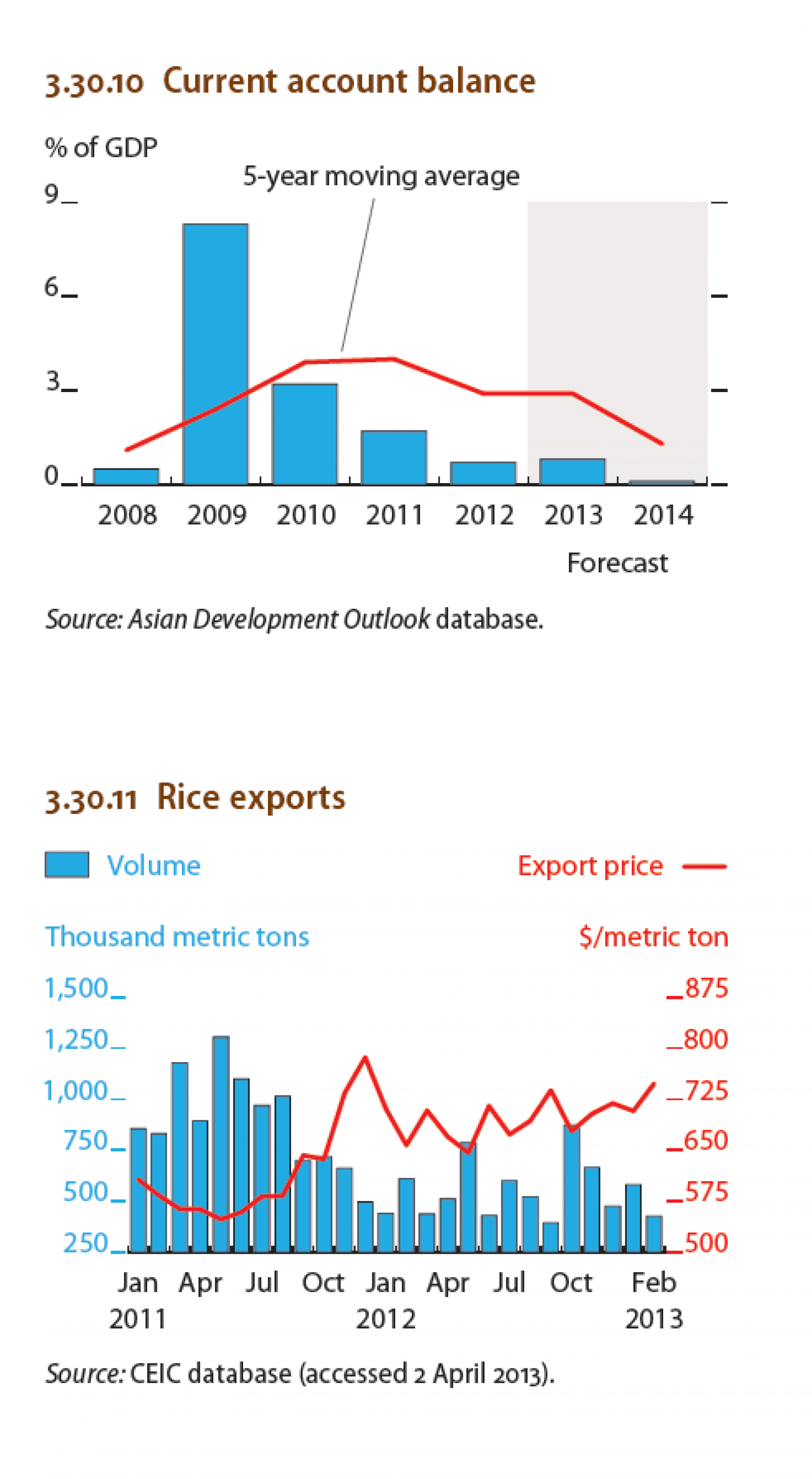 Thailand : Current account balance, Rice exports Infographic