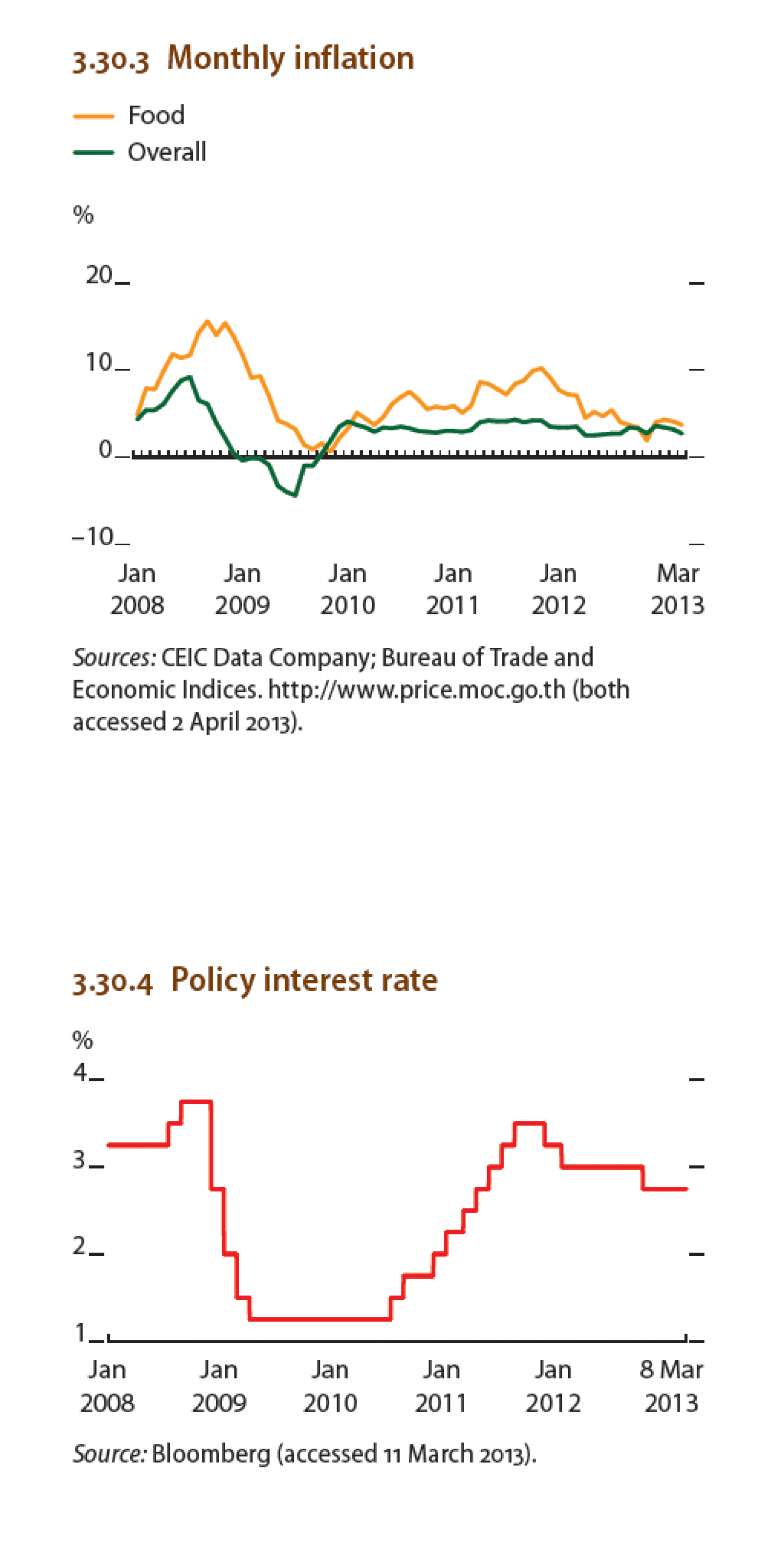 Thailand : Monthly inflation, Policy interest rate Infographic