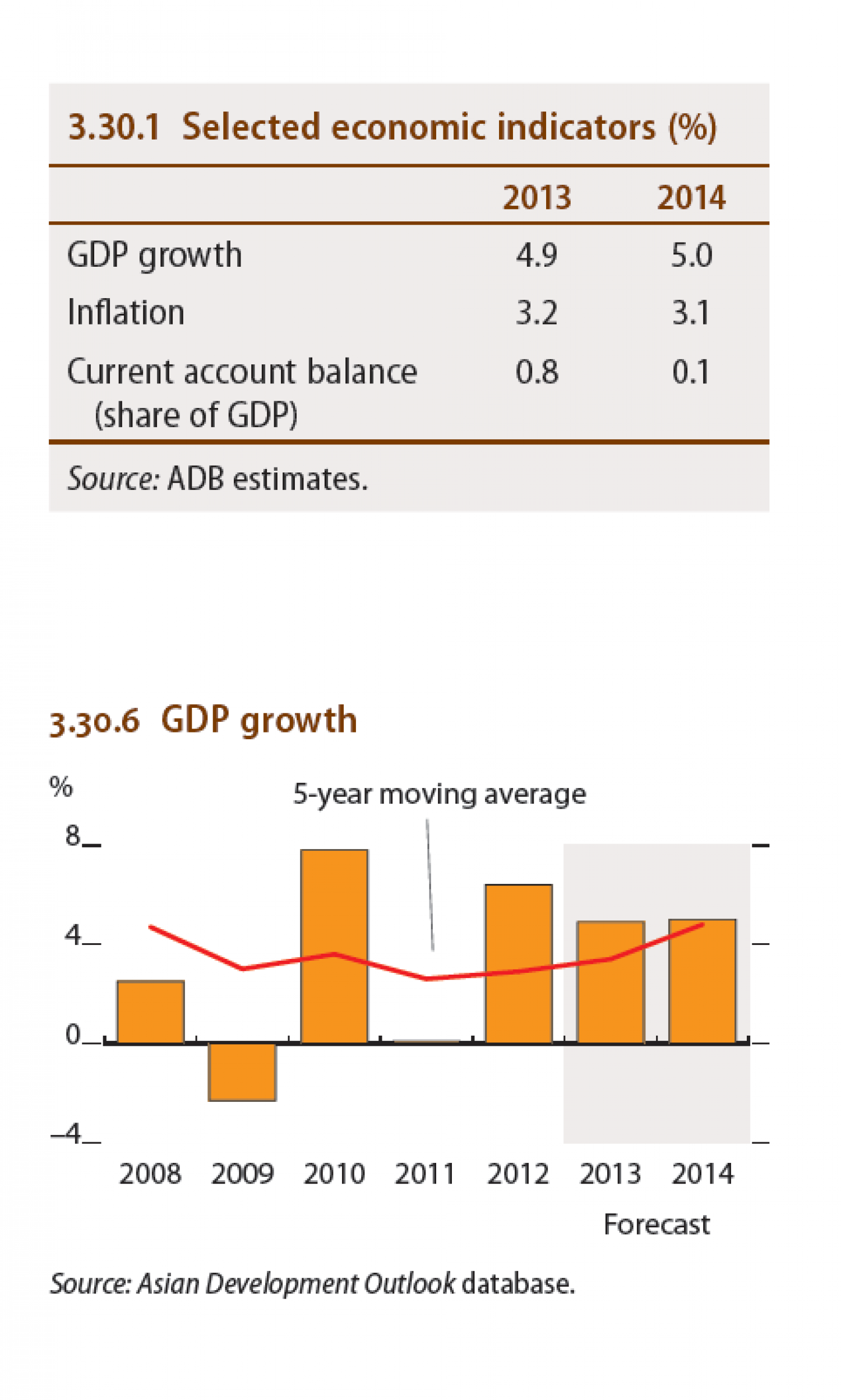 Thailand : Selected economic indicators (%), GDP Growth Infographic