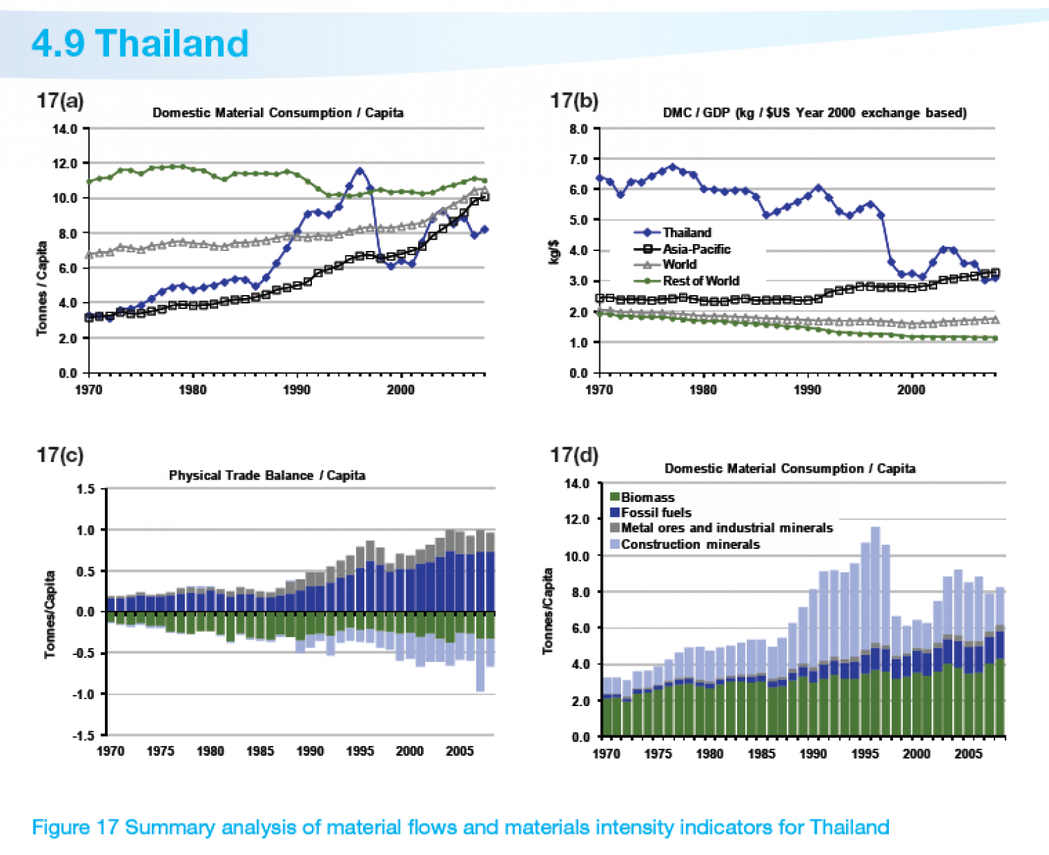 THAILAND : Summary analysis of material flows and materials intensity indicators Infographic