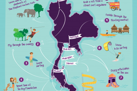 Thailland for kids: Top 10 Things to with family in Thailand Infographic