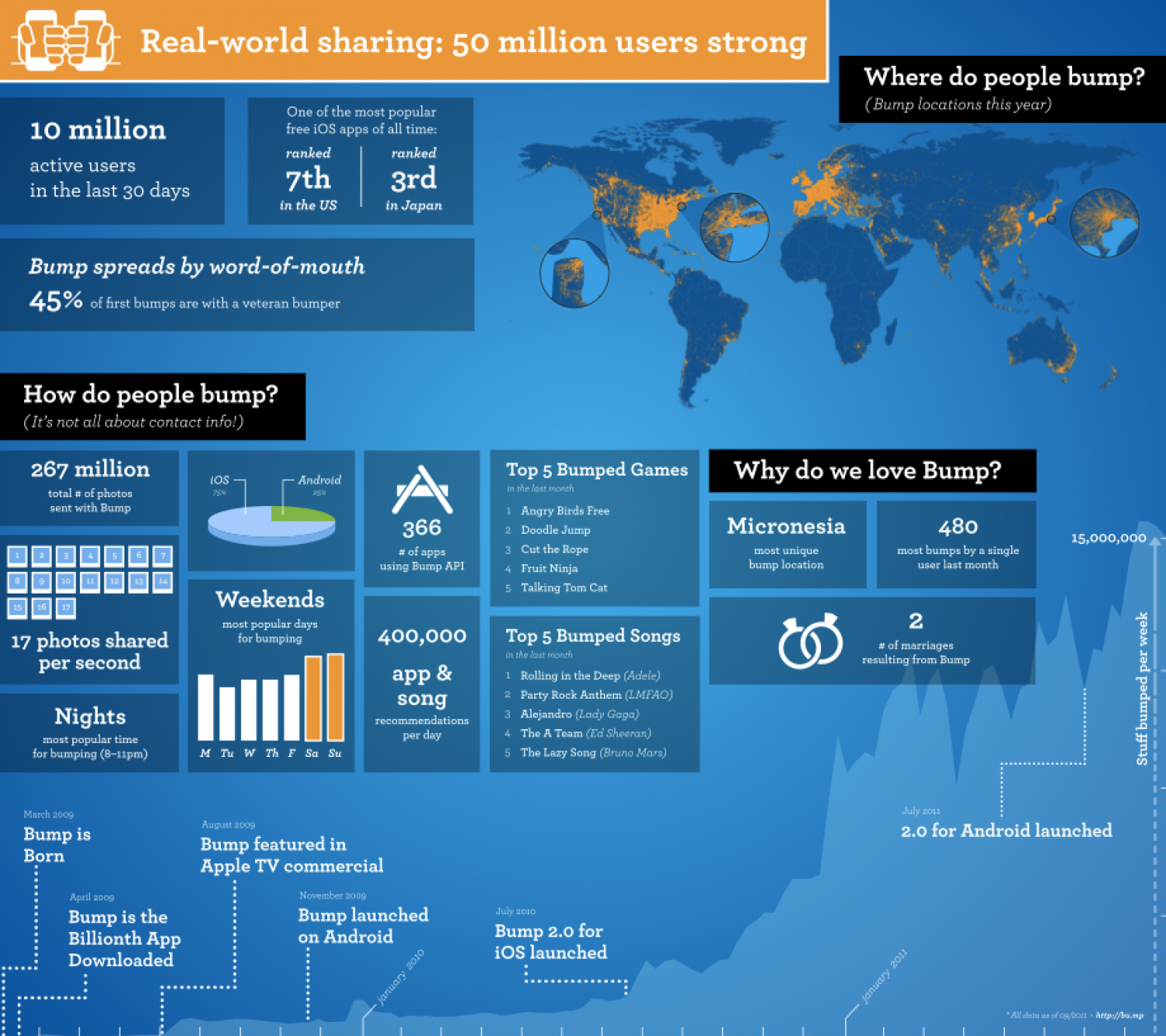 Thank you Bump users, all 50,000,000 of you! Infographic