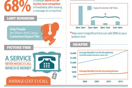 """Thank you for calling. All lines are busy at the moment,"" (CLICK) Infographic"