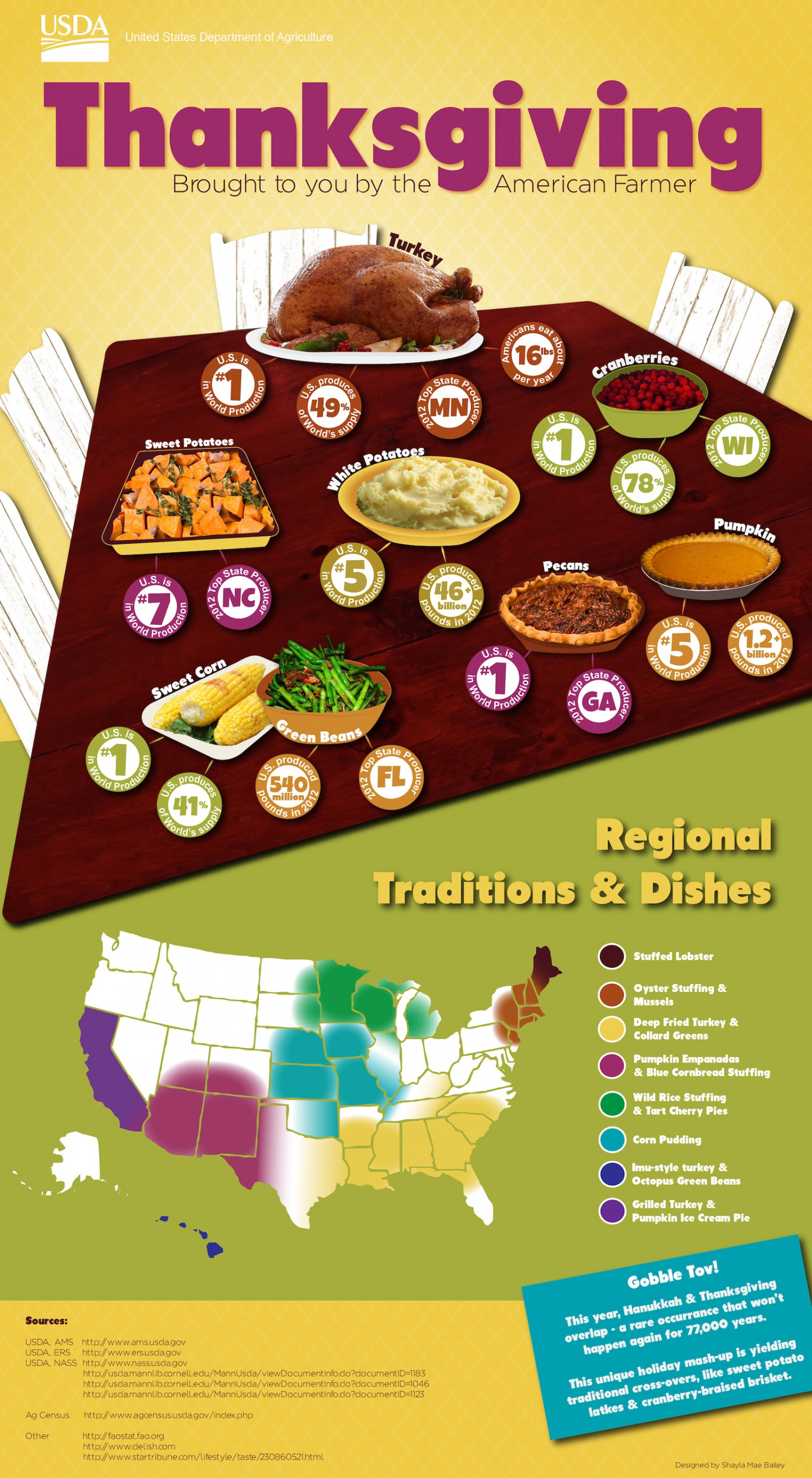 Thanksgiving - Brought to You by the American Farmer Infographic
