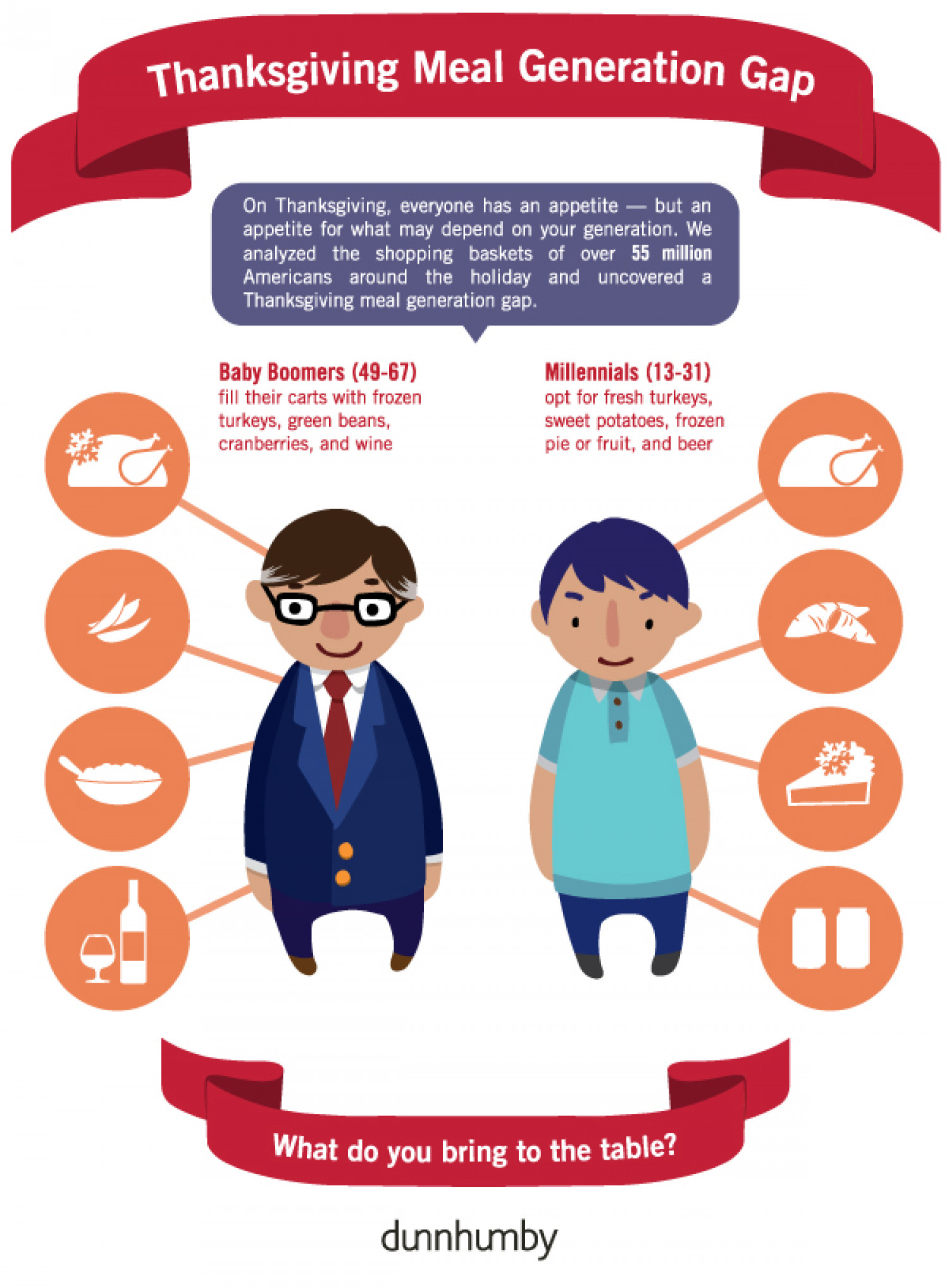 Thanksgiving Meal Generation Gap Infographic