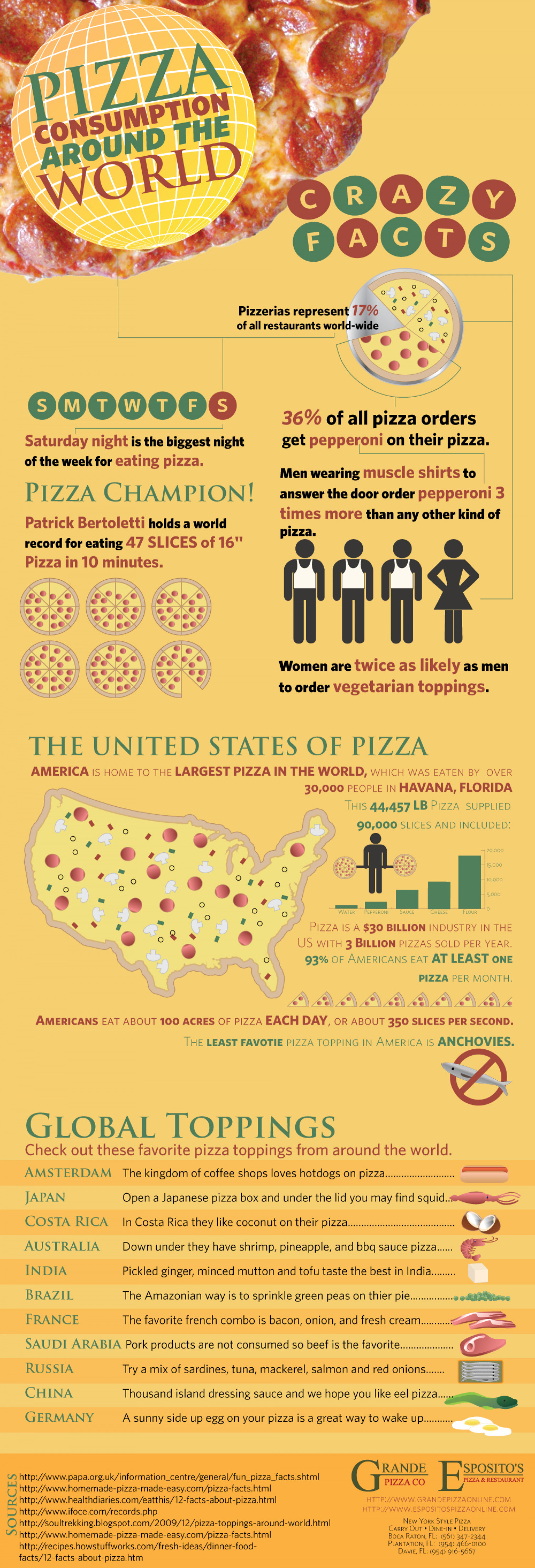 That's a Good Pizza!  Infographic