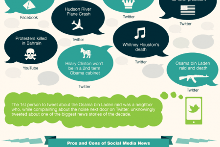That's Old News Infographic