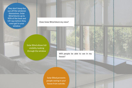 That's Why Solar Blinds Are Best Window Treatment Infographic