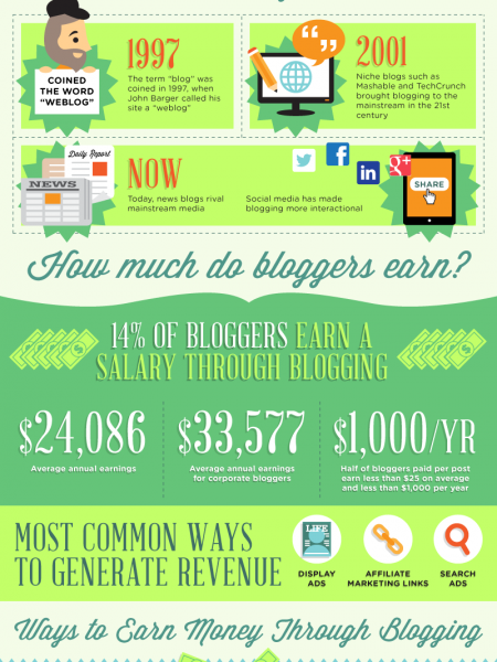 The Blogconomy Infographic