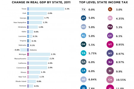 The 10 Best and Worst States for Small Business Infographic