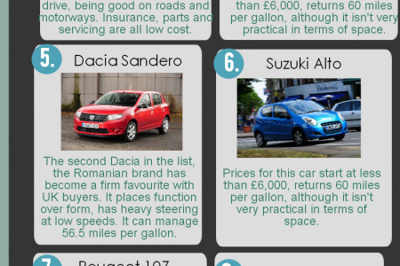 The 10 Cheapest Cars to Run  Infographic