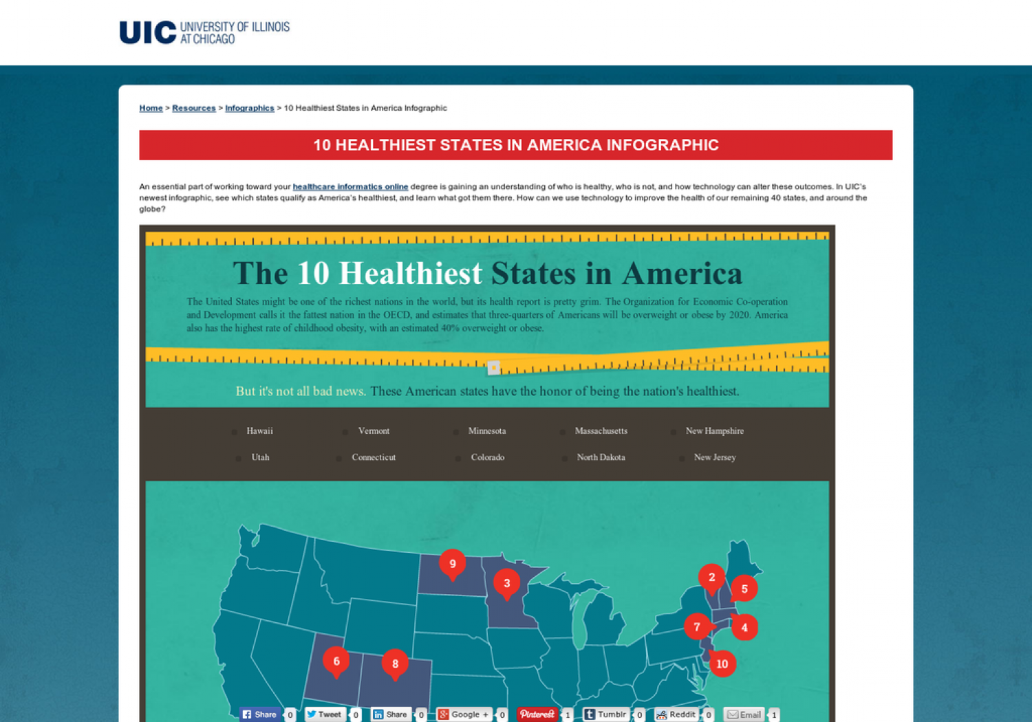 The 10 Healthiest States in America Infographic