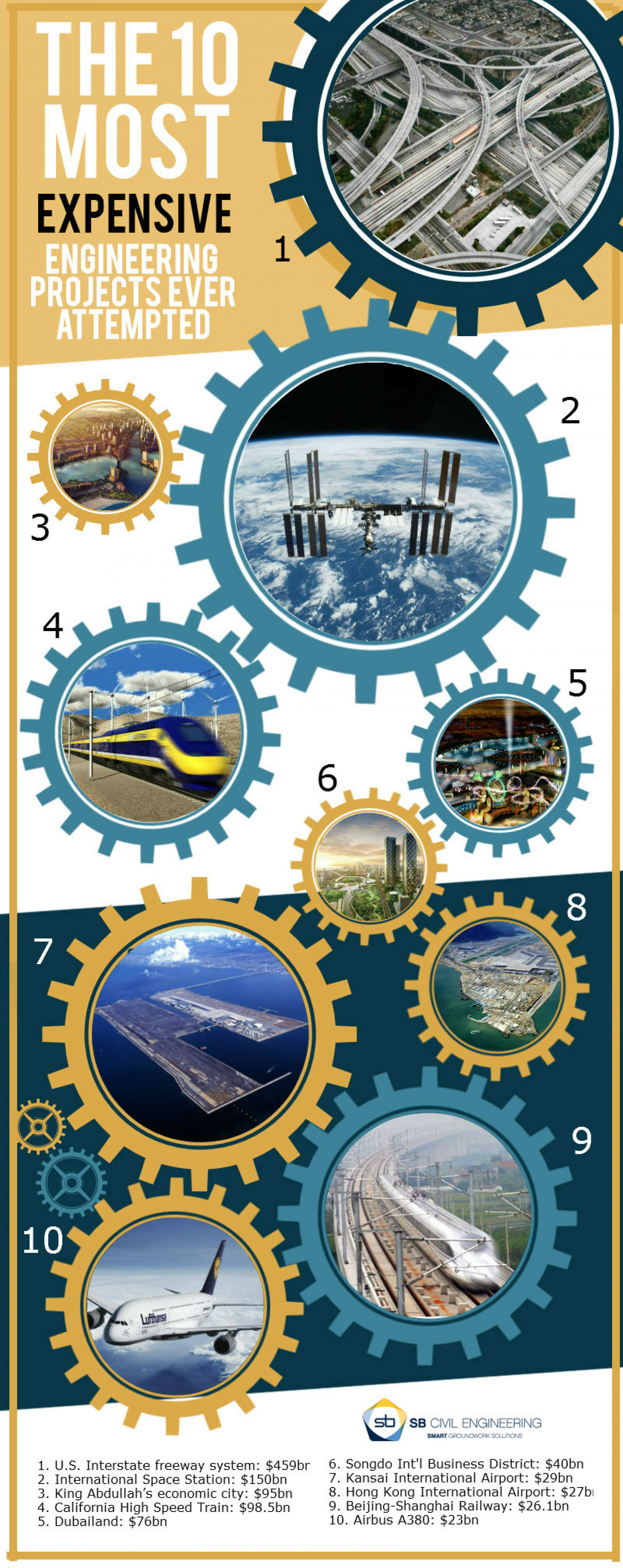 The 10 Most Expensive Engineering Projects Ever Attempted Infographic