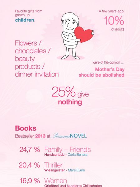 Mother's Day 2014 Infographic