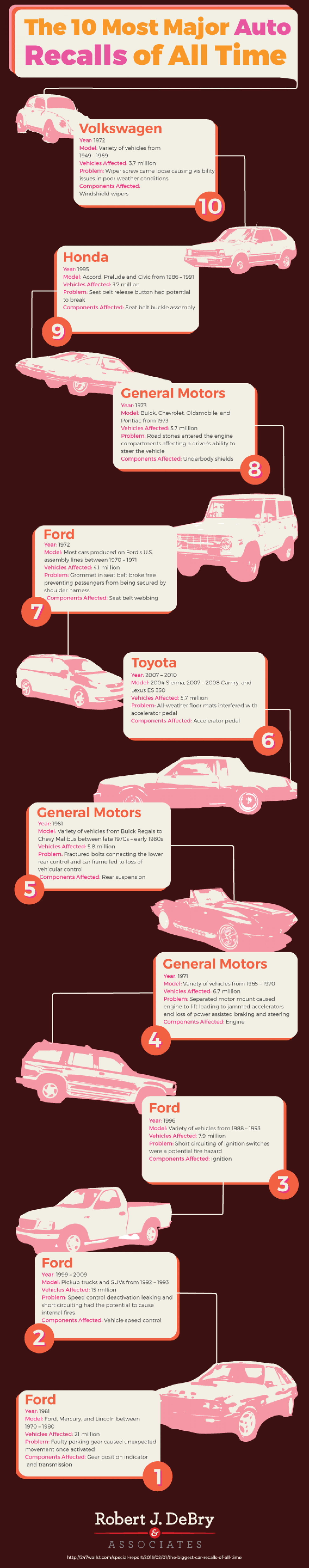 The 10 Most Major Auto Recalls of All Time Infographic
