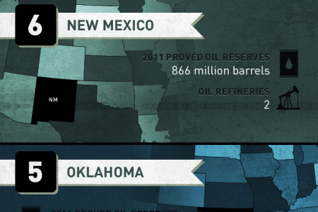 The 10 Most Oil-Rich States Infographic
