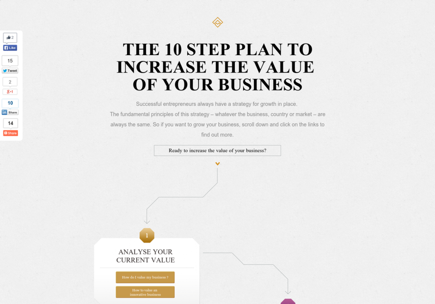 the step plan to increase the value of your business ly the 10 step plan to increase the value of your business infographic