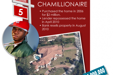 The 10 Worst Celebrity Real Estate Investments of All Time Infographic