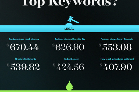 The 100 Most Expensive Keywords on Google Infographic