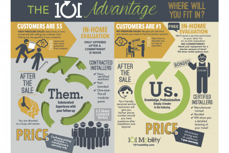 The 101 Advantage Infographic