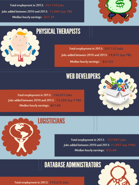 The 12 Best Jobs in 2014 Infographic