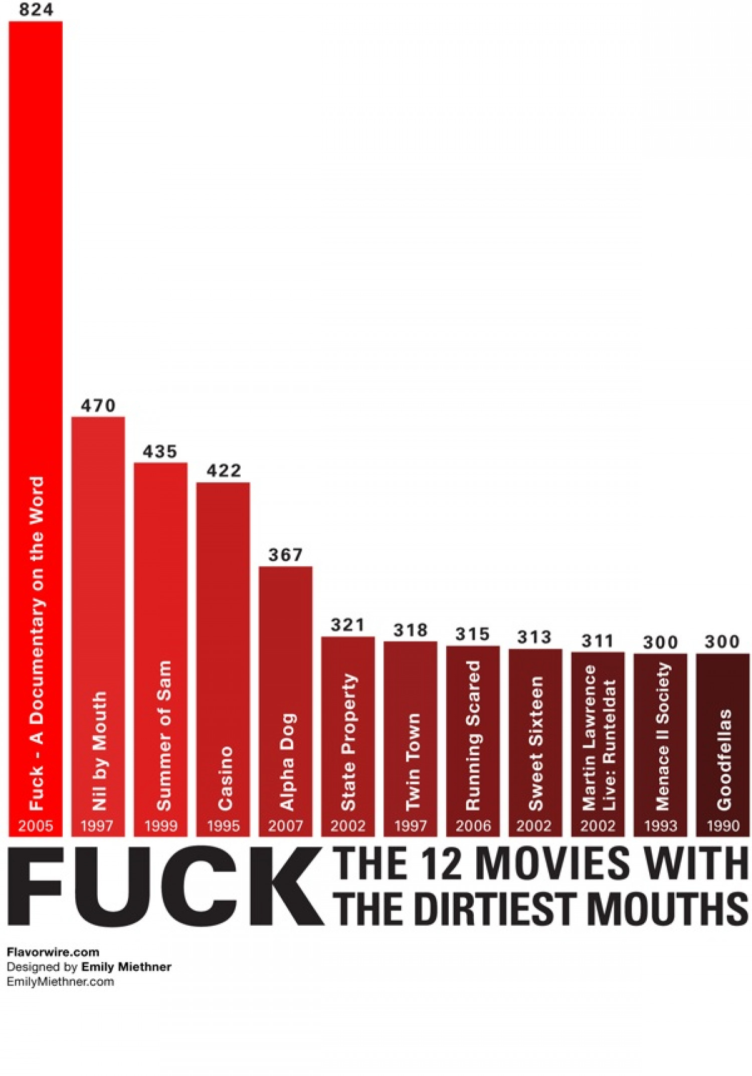 The 12 Movies with the Dirtiest Mouths Infographic