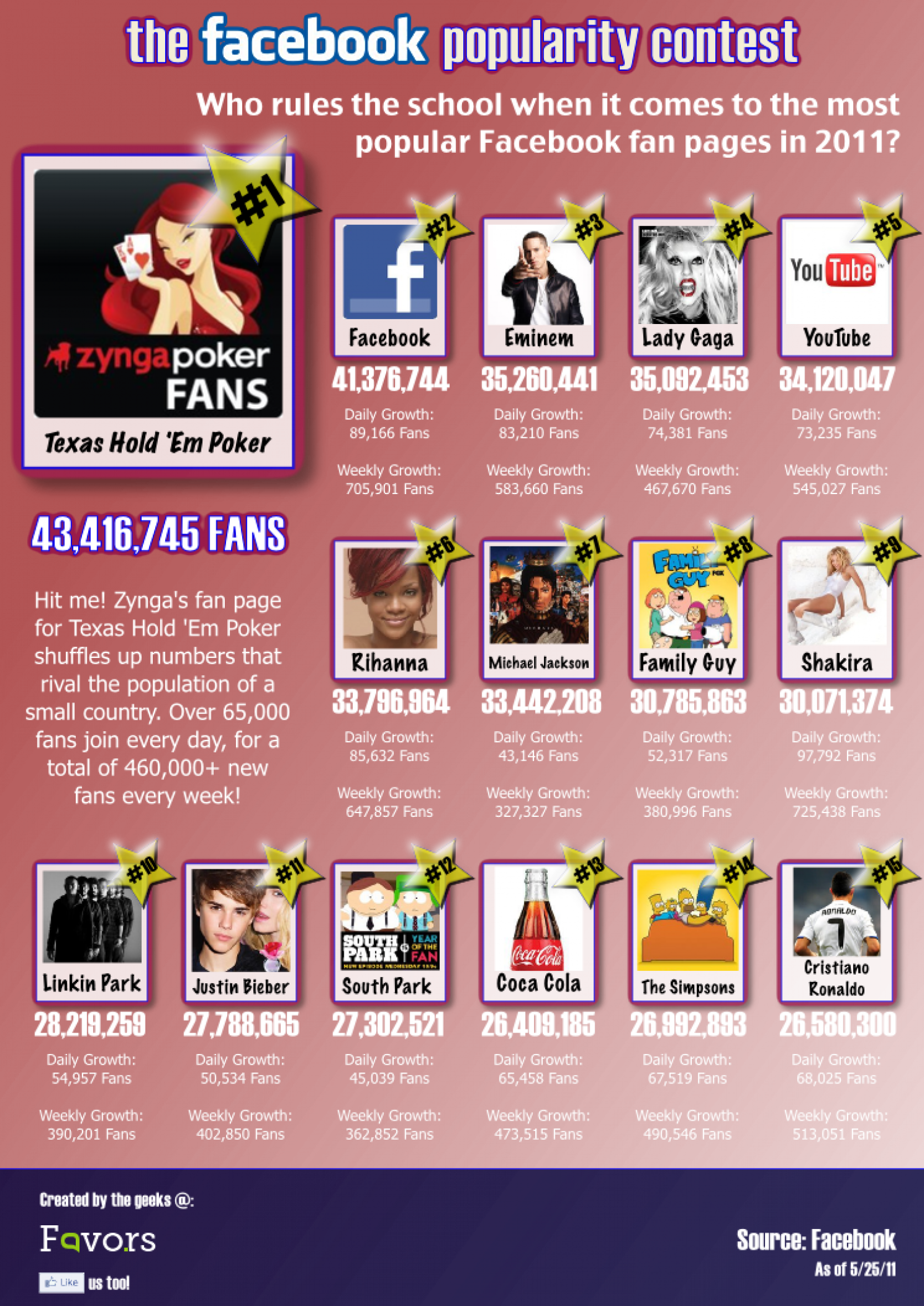 The 15 Most Popular Facebook Fan Pages Infographic