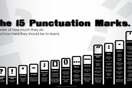 The 15 Punctuation Marks in Order of Difficulty Infographic