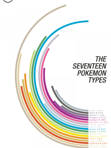 The 17 Pokemon Types Infographic