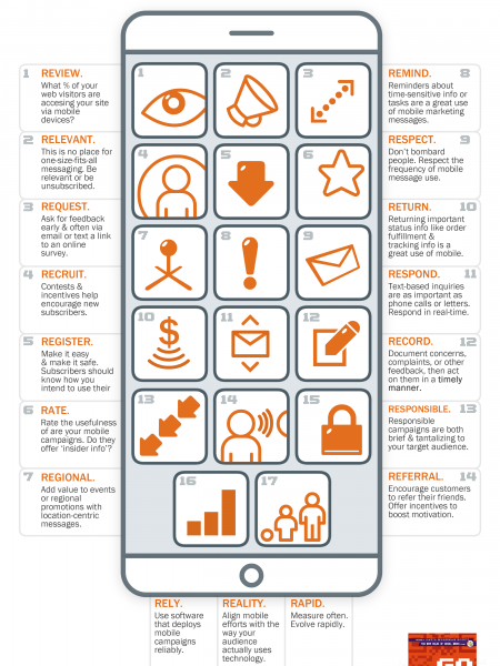 The 17 R's of Savvy Mobile Marketing Infographic